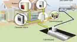 автономный газ для газгольдера