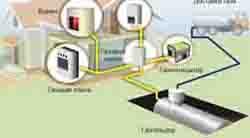 газ на дачу для заправки газгольдера